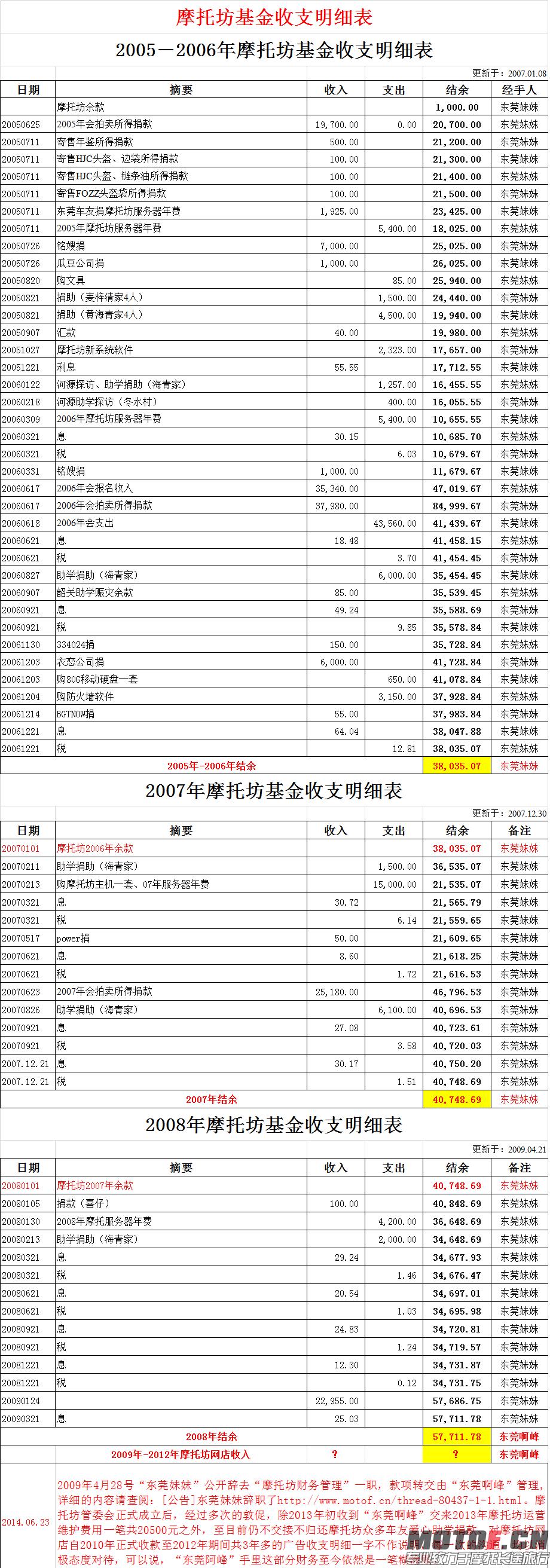 图1摩托坊基金财务公告表一:2005-2008摩托坊基金财务表,结余转交东莞阿峰负责。.png