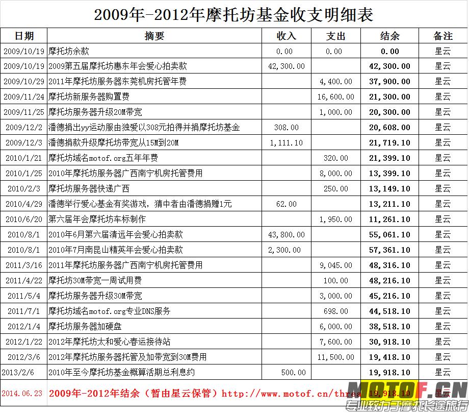 图2摩托坊基金财务公告表二:2009-2012摩托坊基金财务表(星云).png