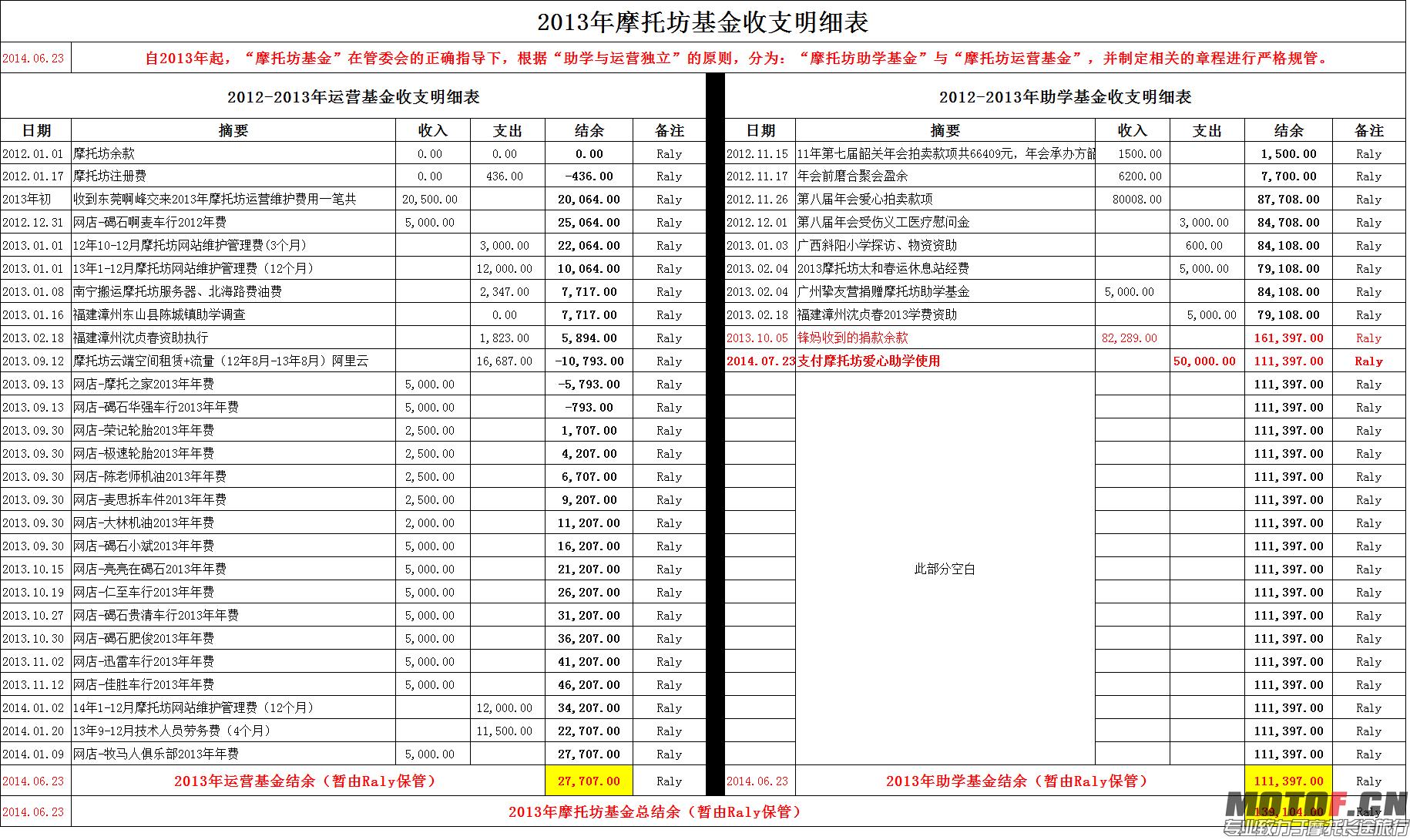 图3摩托坊基金财务公告表三:2013摩托坊基金财务表(Raly).png