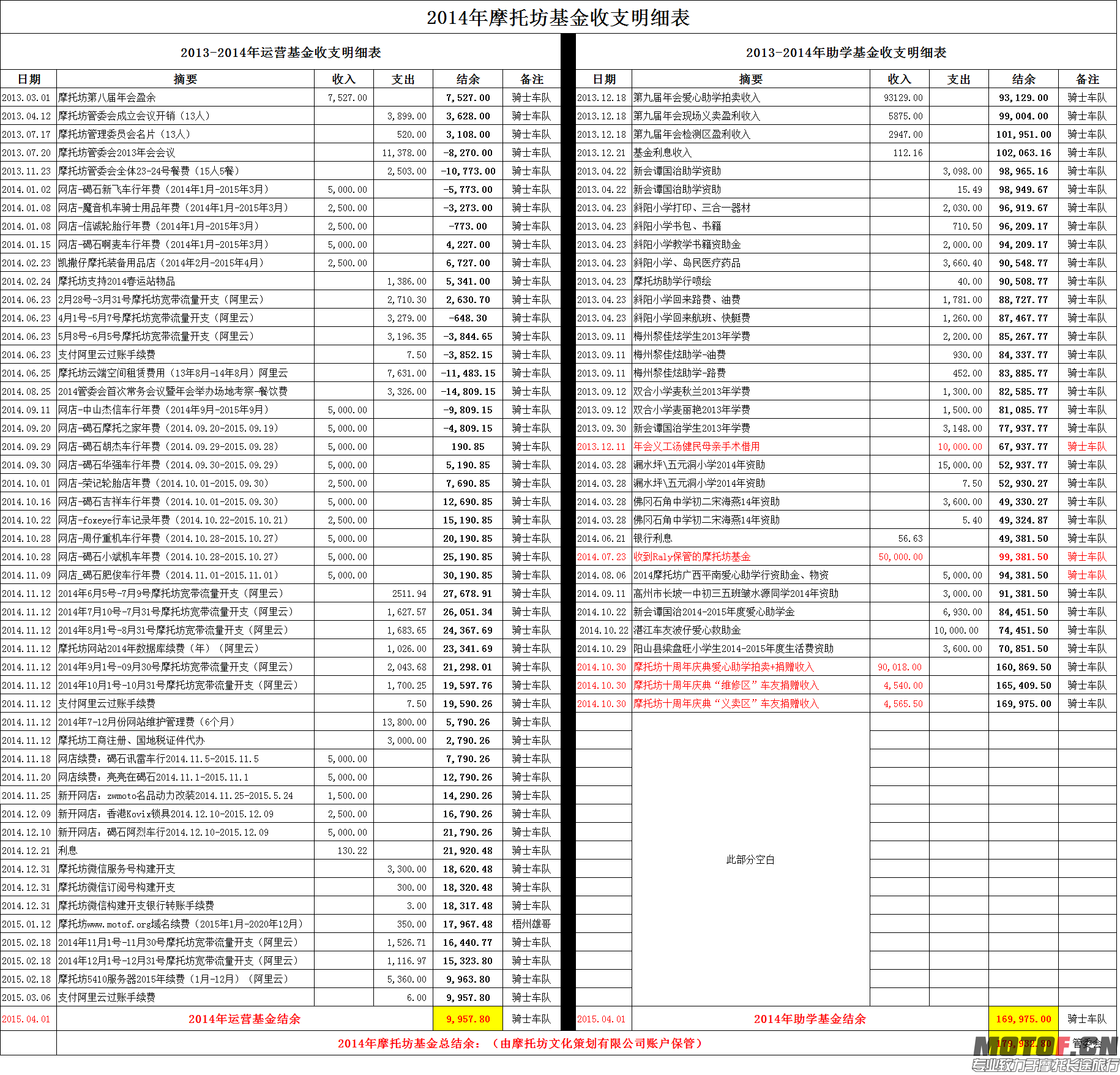 图4摩托坊基金财务公告表四:2014摩托坊基金财务表(骑士车队).png