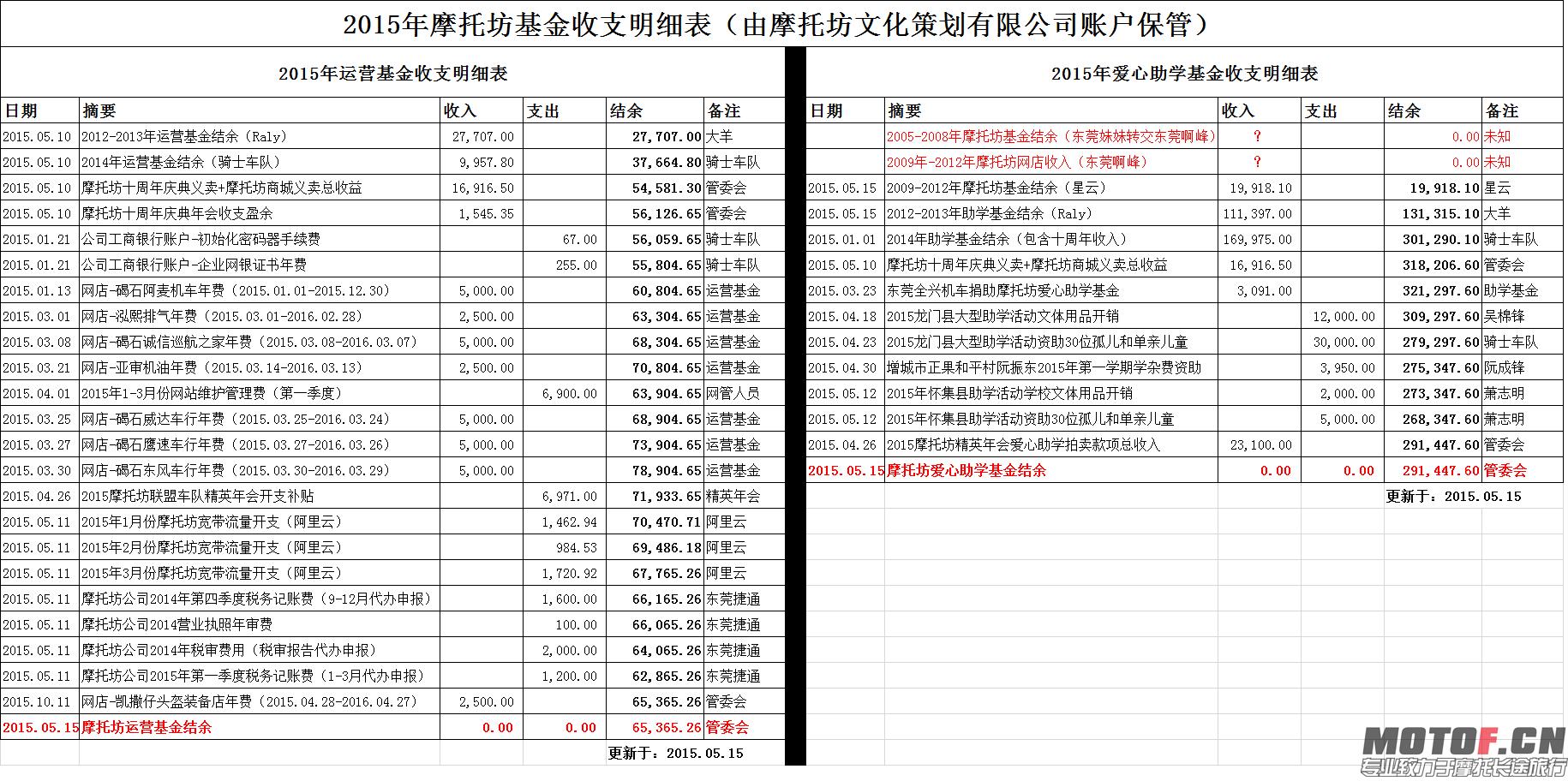 图5摩托坊基金财务公告表五:2015摩托坊基金财务表(摩托坊管委会).png